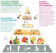 podstawą zdrowego żywienia jest….